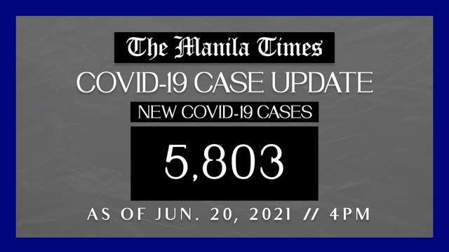 PH logs 5,803 new Covid-19 cases as of Jun. 20, 2021 | 4PM