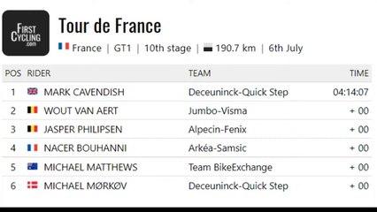 Retour sur la 10e étape du Tour de France 2021 : Albertville-Valence