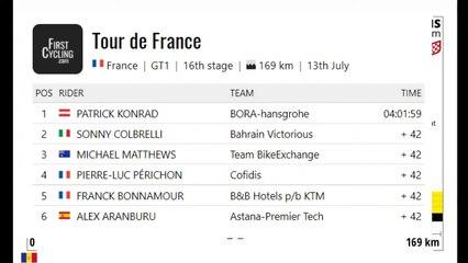 Retour sur la 16 ème étape du Tour de France 2021