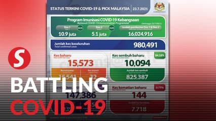 Covid-19: 15,573 new Covid-19 cases, Selangor the highest with 7,672