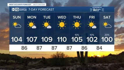 MOST ACCURATE FORECAST: Monsoon storm chances decreasing this weekend