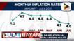 PSA: pinakamabagal na inflation sa loob ng 7 buwan, naitala noong Hulyo; Hacker ng credit card ni Sen. Gatchalian, nahuli na ng NBI