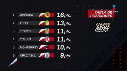 Tabla general de la Liga Mx Jornada 6 | Adrenalina
