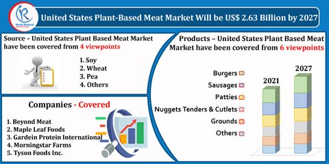 United States Plant Based Meat Market, By Products Types, Companies, Forecast by 2027