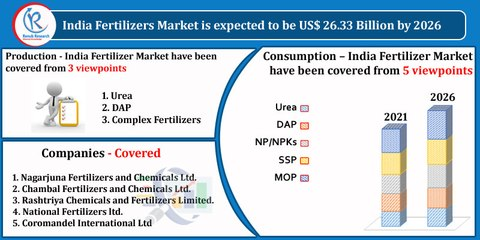 India Fertilizer Market by Consumption, Companies, Forecast by 2026