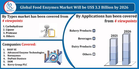 Food Enzymes Market By Type, Regions, Companies, Forecast by 2026
