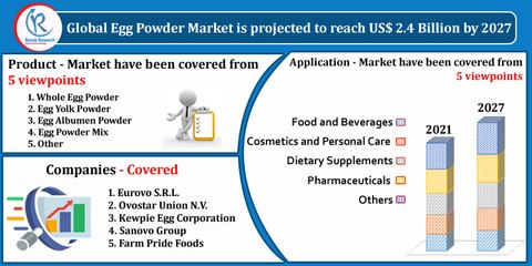 Egg Powder Market By Product, Companies, Global Forecast by 2027