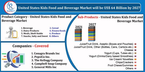 United States Kids Food and Beverage Market, By Product Category, Companies, Forecast by 2027