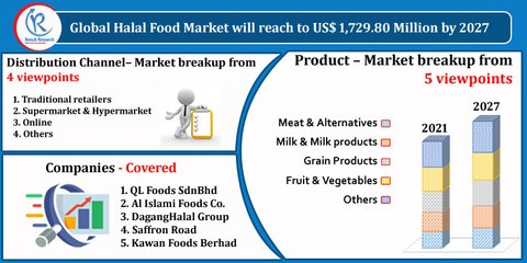 Halal Food Market, By Product, Companies, Global Forecast by 2027