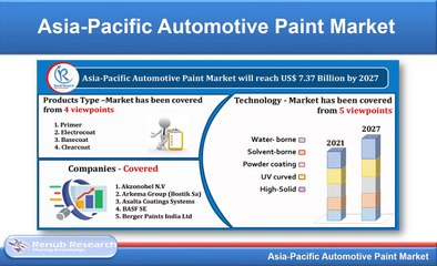 Asia-Pacific Automotive Paint Market, By Products Type, Companies, Forecast by 2027