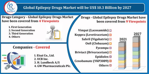 Epilepsy Drugs Market By Drugs Category, Country, Companies, Forecast by 2027