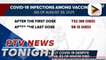 Over 1-K vaccinated individuals still infected with COVID-19 | via @MarkFetalcoPTV
