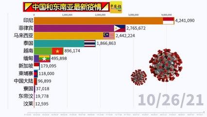 ◤中国和东南亚最新疫情◢一起来看看!(10-26-2021)