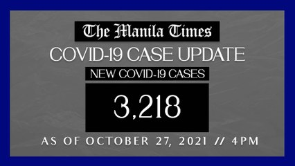 PH logs 3,218 new Covid-19 cases as of Oct. 27, 2021 | 4 PM