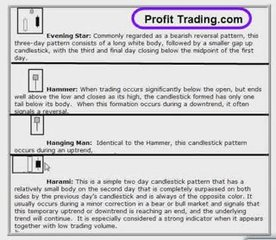 How to Trade Candlesticks