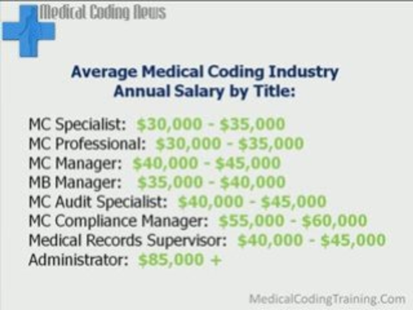 How Much Medical Coding Jobs Pay