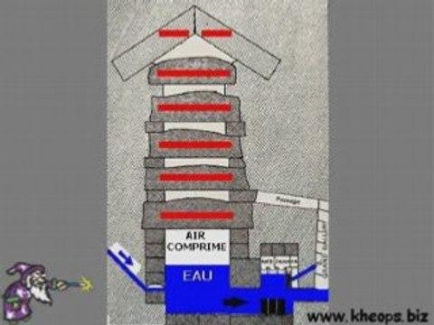 Nouvelle théorie concernant la pyramide de Cheops