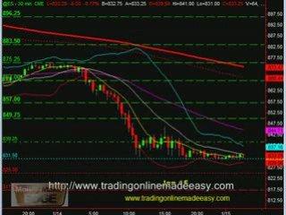 S&P 500 day trading course S&P 500 emini futures live …