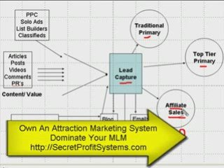 Direct Sales Marketing: Big Picture Part 7
