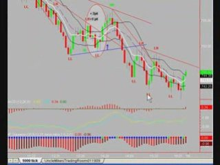 Day Trading the S&P Emini with Uncle Mike 2/23/09