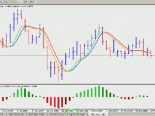 How The TriggerLineRforex Trading system Works