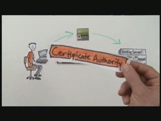 SSL Certificates: What Are They and Who Needs Them?