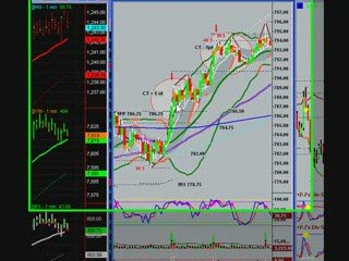 Day Trading the S&P Emini with Uncle Mike 3/23/09