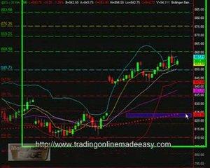 S&P 500 emini futures day trading course April 14 live da…
