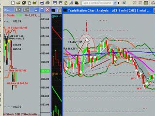 Day Trading the S&P Emini Futures with Uncle Mike 4/17/09