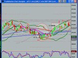 Day Trading the S&P Emini & Forex Currency Futures